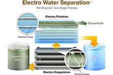 OriginOil technology selected by E3 for water reclamation projects