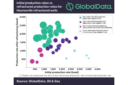GlobalData: Haynesville production rates show refracturing techniques need to evolve
