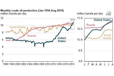 E.I.A.: the United States is now the largest global crude oil producer