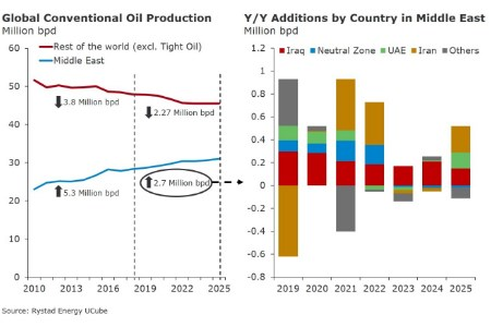 Rystad Energy: Middle East driving global growth in conventional oil output