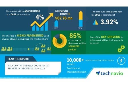 Technavio: OCTG market in Indonesia 2019 - 2023.