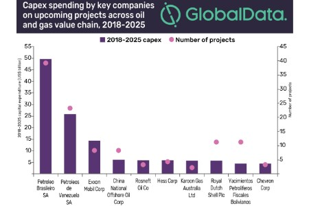 GlobalData: Petrobras and PDVSA lead CAPEX among companies in South