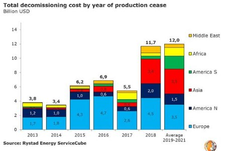 Rystad Energy: Global decommissioning set to hit record US$36 billion over the next 3 years