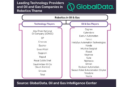 Oil and gas industry gearing up for robotics adoption, says GlobalData