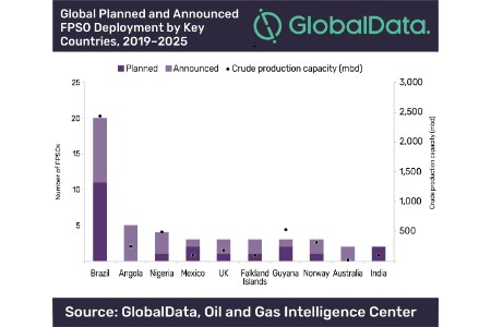 Brazil continues to lead global deployment of planned and announced FPSOs to 2025, says GlobalData