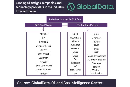 GlobalData: Upstream sector becoming the epicentre of Industrial Internet adoption