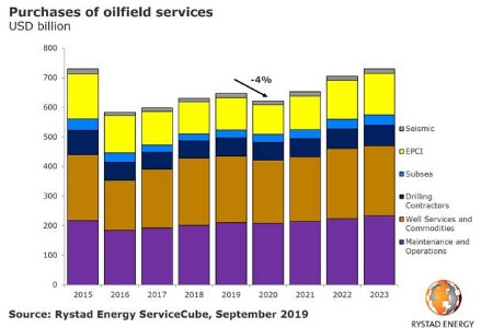 Rystad Energy forecasts recession for global service market in 2020