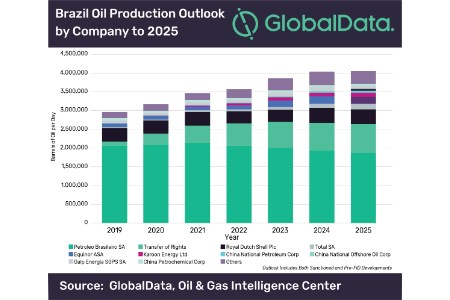 Oil production in Brazil boosted by growth of international oil companies, says GlobalData
