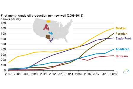 US crude oil production efficiency continues to improve