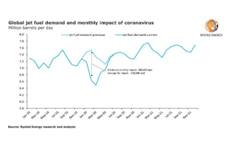 Rystad Energy revises global oil demand growth outlook due to Coronavirus