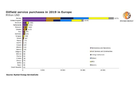 Rystad Energy analysis suggests over 200 European OFS firms could go bankrupt due to Covid-19