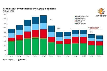 Global E&P CAPEX to reach 13-year low in 2020, predicts Rystad Energy