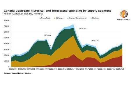 Canada's upstream spending set for 41% y/y decline