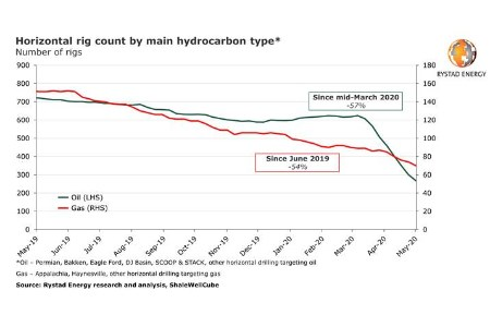 Rystad Energy: Covid-19 causes largest-ever horizontal rig count fall in US