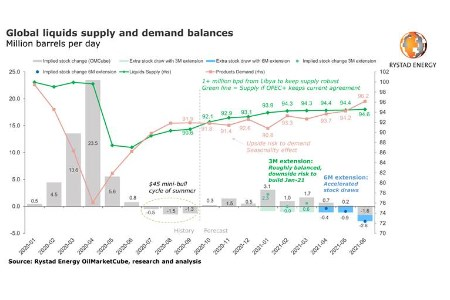 Rystad Energy: if OPEC+ increases output in January, 200 million bbl glut will build through May