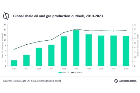 Global shale industry on a recovery path after 8.1% production decline in 2020, says GlobalData