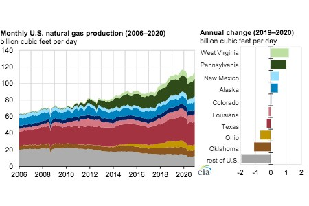 EIA: annual US natural gas production decreased by 1% in 2020