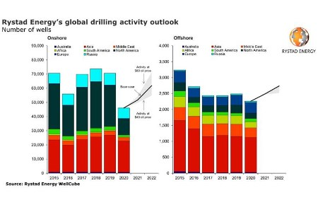 Rystad Energy: drilling activity set for two consecutive years of growth but will lag pre-pandemic levels