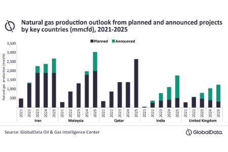 Malaysia to lead global offshore natural gas production from upcoming projects in 2025, according to GlobalData
